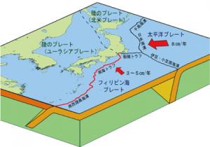 日本列島周辺のプレート配置