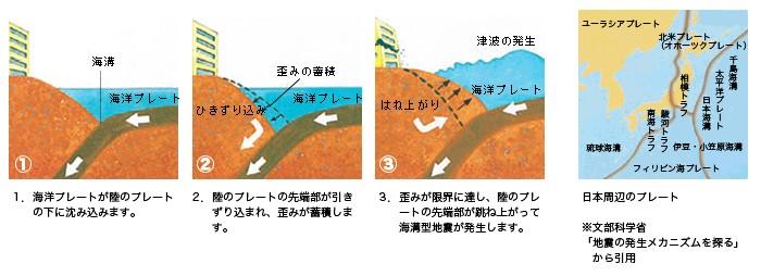 トラフ 地震 東京 南海