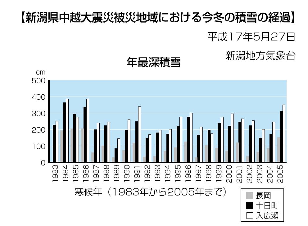 新潟県中越大震災被災地域における今冬の積雪の経過