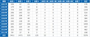 東日本大震災発生前10年地震発生回数