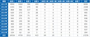 東日本大震災発生後10年地震発生回数