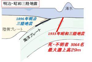 地震津波海域観測研究開発センターアウターライズ地震